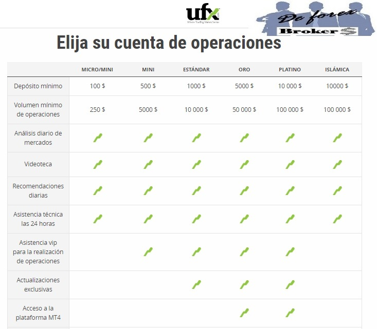 cuentas ufx