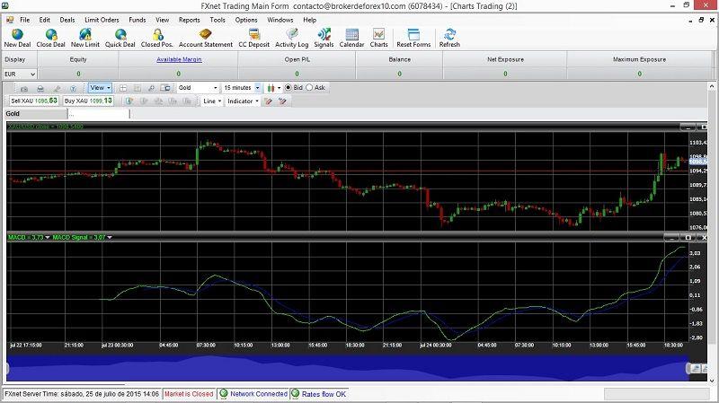 iforex plataforma de trading
