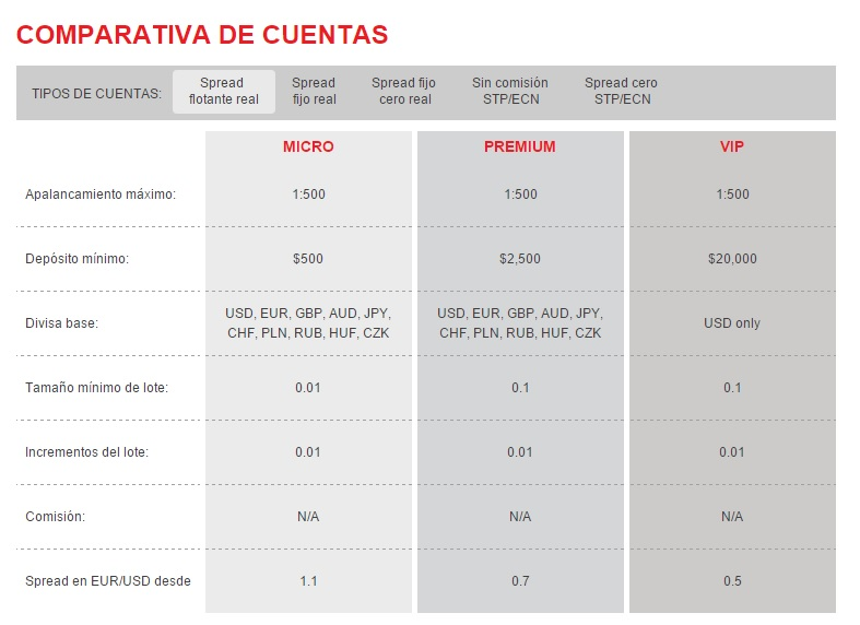ironfx comparativa de cuentas