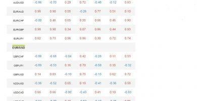 correlación entre pares de divisas con oanda
