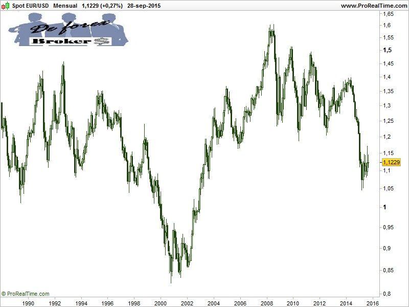 correlación entre pares de divisas eur-usd
