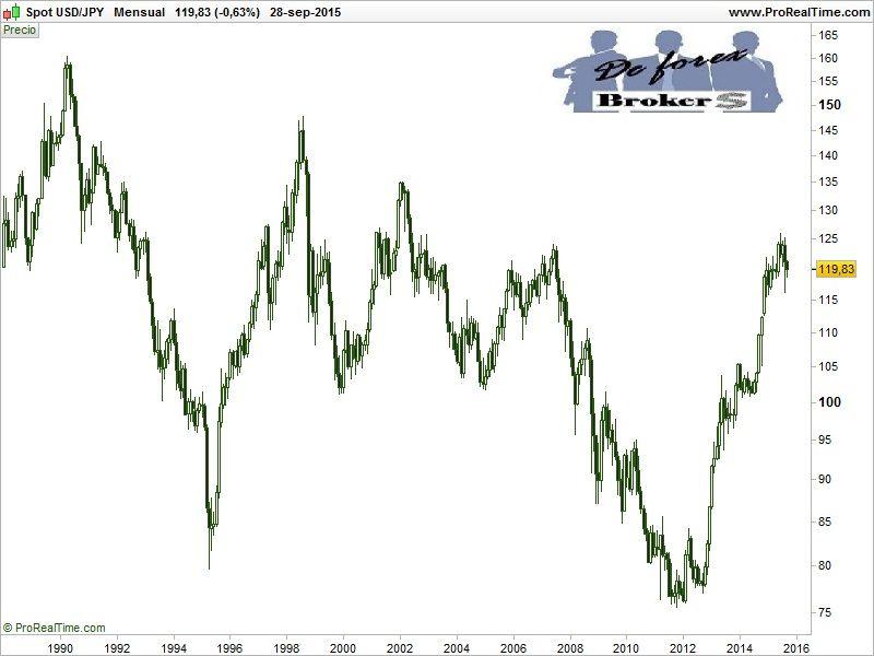 correlación entre pares de divisas usd-jpy