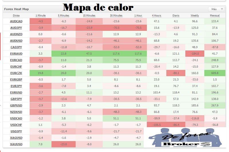 myfxbook mapa de calor