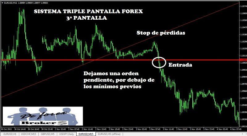 SISTEMA TRIPLE PANTALLA PARA FOREX, 3ª PANTALLA