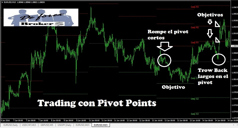 Trading con Pivot Points en Forex