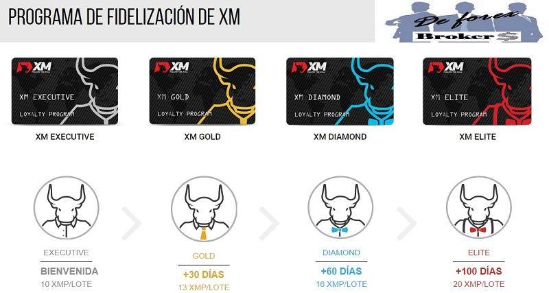 programa de fidelización XM