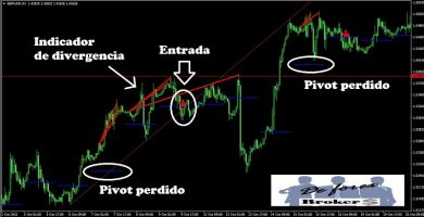 sistema trifecta gbp-usd