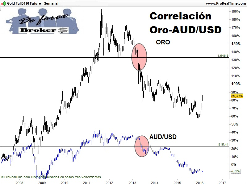 RELACIÓN ENTRE DIVISAS Y COMMODITIES ORO AUD-USD
