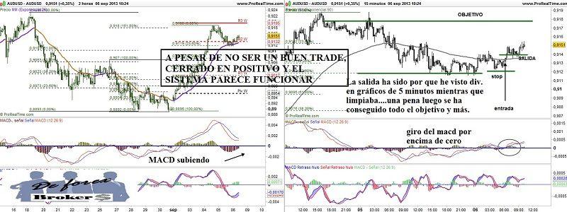 diario de trading para forex, gráfico