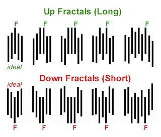 Bill williams fractal forex