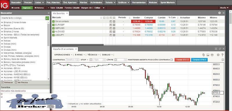ig markets plataforma de trading
