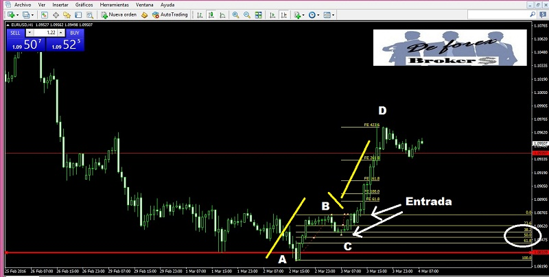 niveles fibonacci, trading con ondas abcd