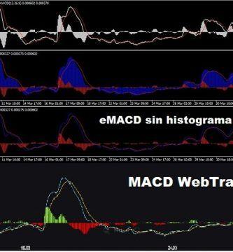 MACD tradicional para Metatrader 4 comparativa de indicadores