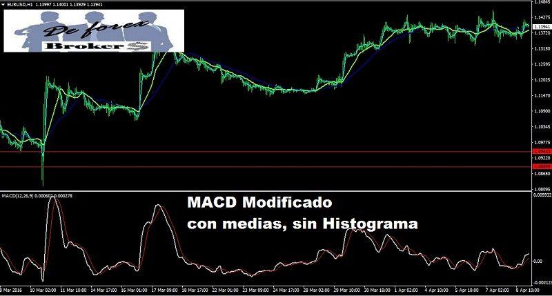 MACD tradicional para Metatrader 4 sin histograma