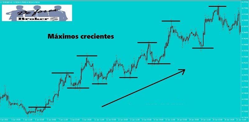 estrategia de trading con cambio de tendencia. imagen gráfica de una tendencia alcista