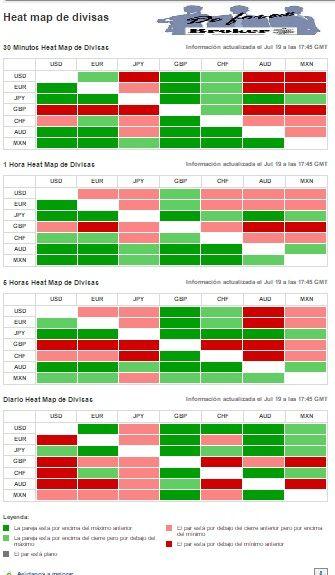 investing mapas de calor para pares de divisas