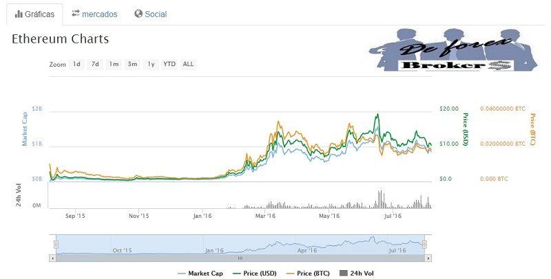 trading con ethereum gráficos