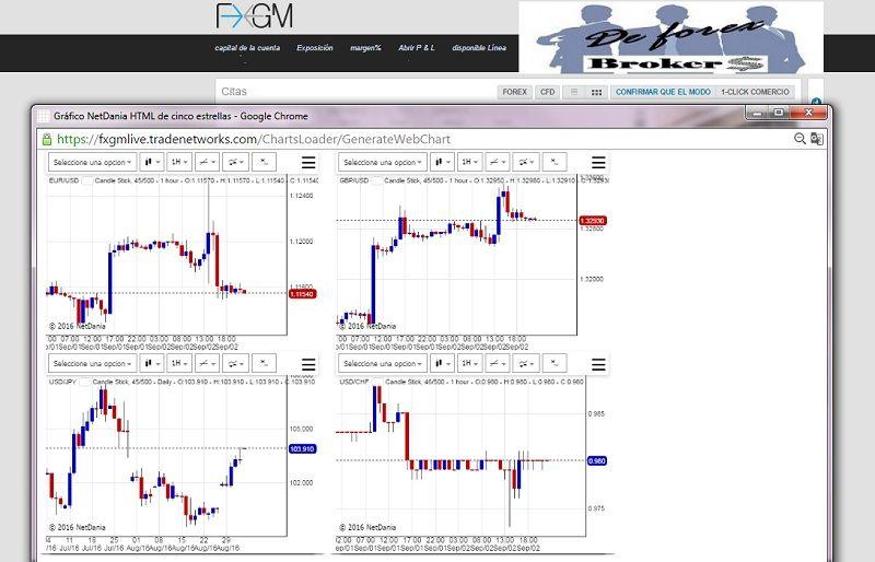 plataforma profit de fxgm