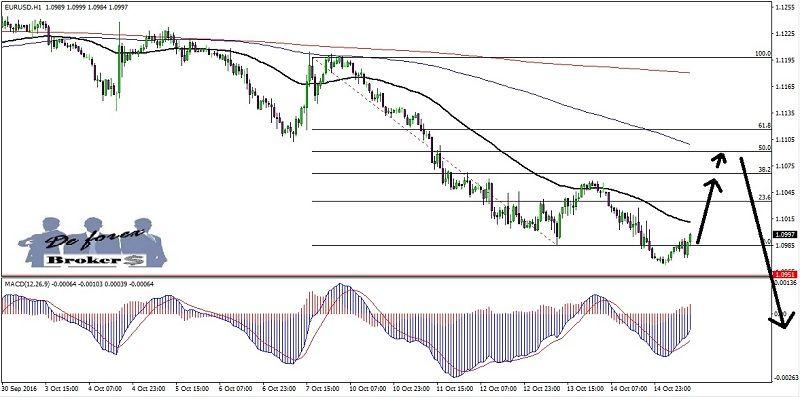 estrategia de trading con fallos de figuras técnicas, gráfico del eur-usd de 1 hora