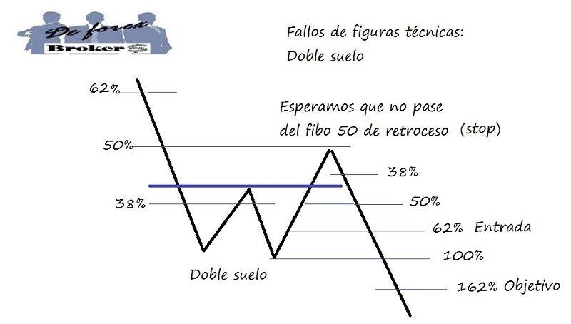 estrategia de trading con fallos de figuras técnicas, lugar preciso para entrar a mercado