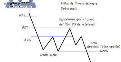 estrategias de trading con fallos de figuras técnicas segunda opción de entrar