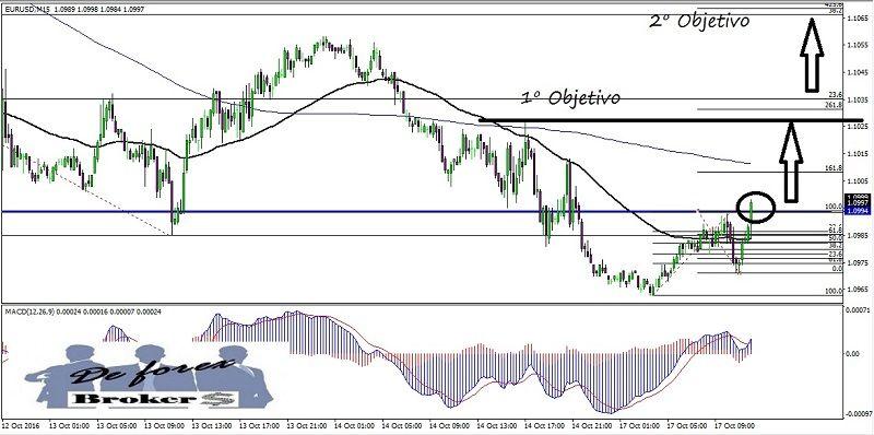 estrategia de trading con fallos de figuras técnicas, gráfico del eur-usd en 15 minutos