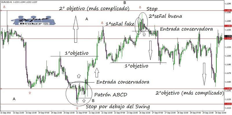 metodo-de-trading-con-accion-del-precio-entradas-en-graficos-de-1-hora