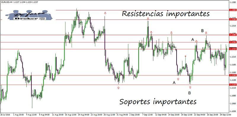 metodo-de-trading-con-accion-del-precio-soportes-y-resistencias