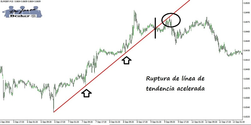 estrategia-de-trading-con-cambio-de-tendencia-ruptura-de-linea-de-tendencia