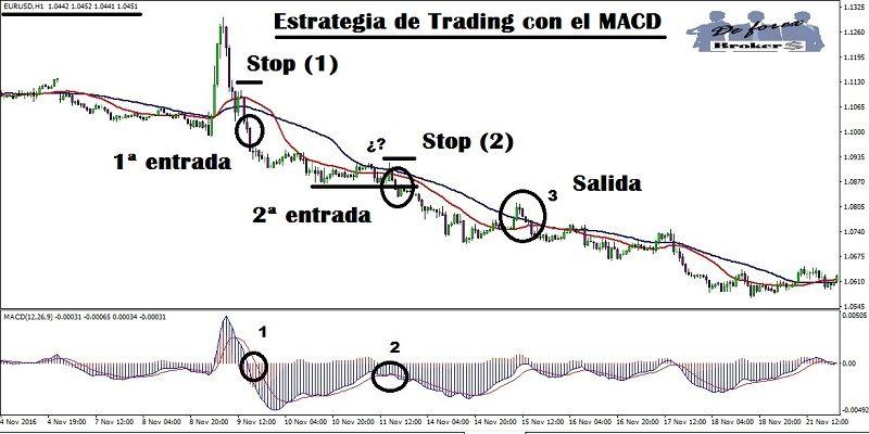 estrategia-de-trading-con-el-macd-graficos-de-1-hora
