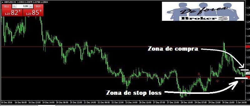 hedging-para-evitar-los-stops-loss