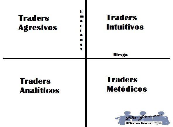la personalidad de los traders, tipos de personalidad