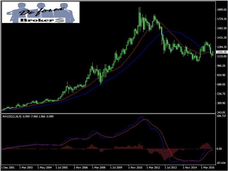 pautas estacionales del oro, gráfico mensual
