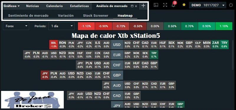 plataforma-xtb-xstation5-mapa-de-calor
