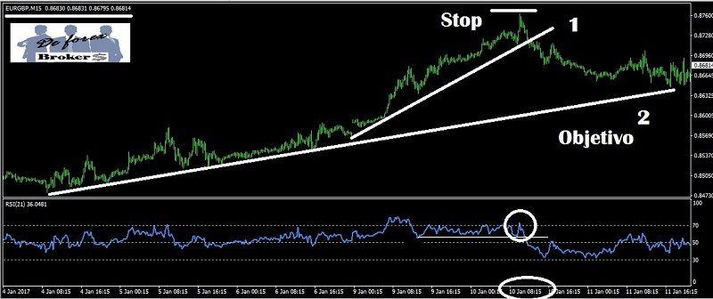 estrategia de triple rsi gráfico 15 minutos