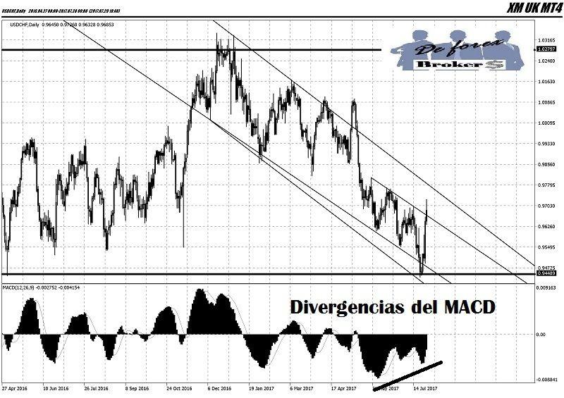 análisis técnico del usd-chf divergencias del macd