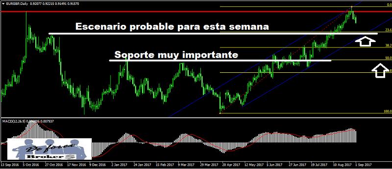 análisis técnico del eur-gbp gráfico diario