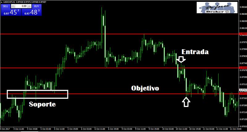 Breakout trading, fijar objetivo de beneficios