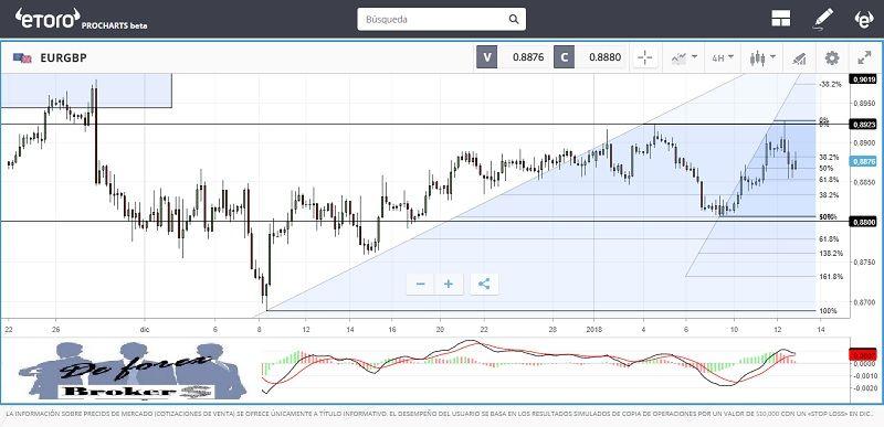 análisis del eur-gbp enero 2018 gráficos de 4 horas