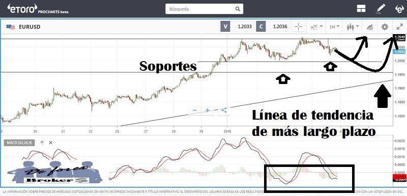 Gráfico de opciones binarias eur / usd