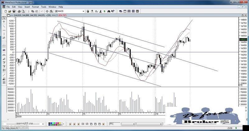 plataforma de trading metastock