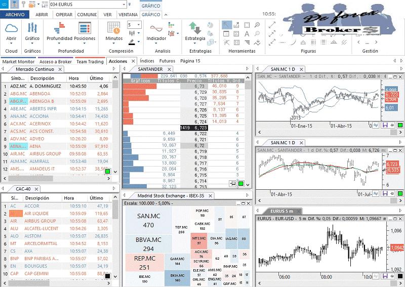 plataforma de trading visual chart