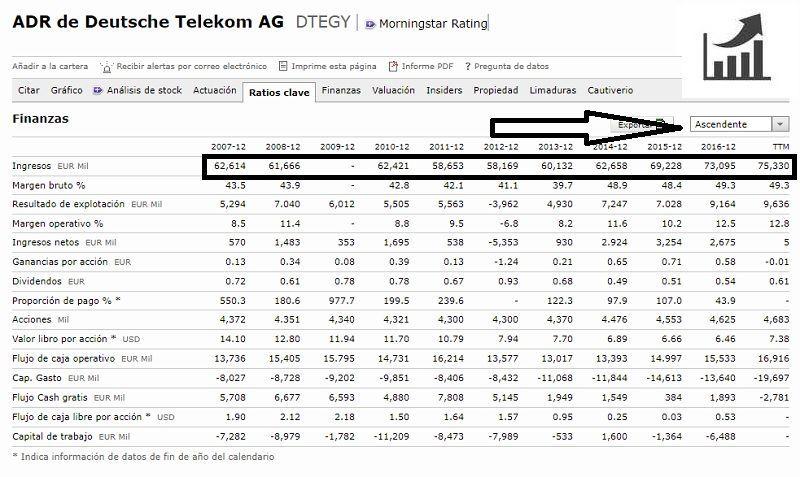análisis-fundamental-acciones-de-Deutsche-Telekom