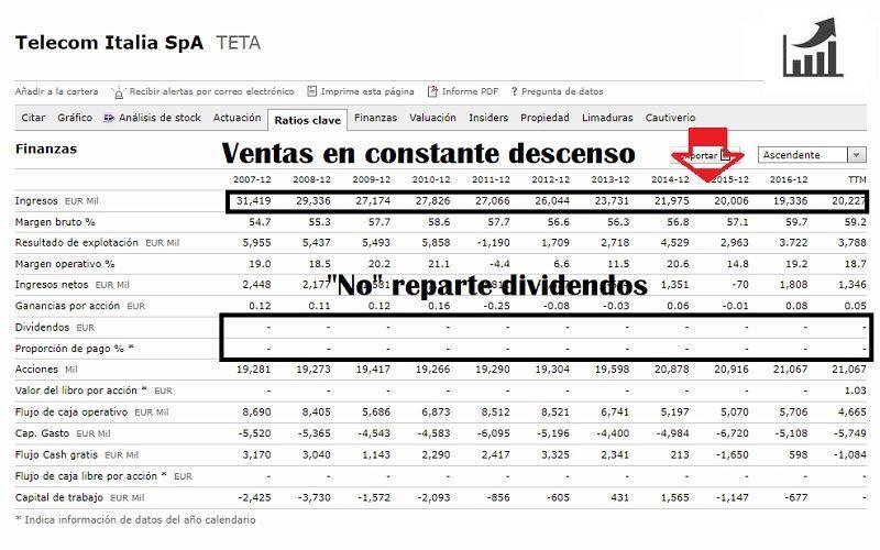 análisis-fundamental-de-telecom-italia