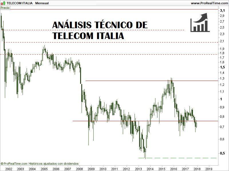 análisis-técnico-de-telecom-italia