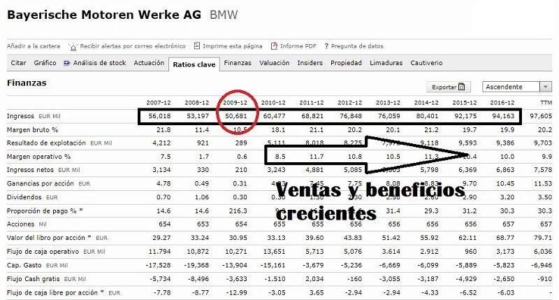 como-comprar-acciones-de-BMW-análisis-fundamental