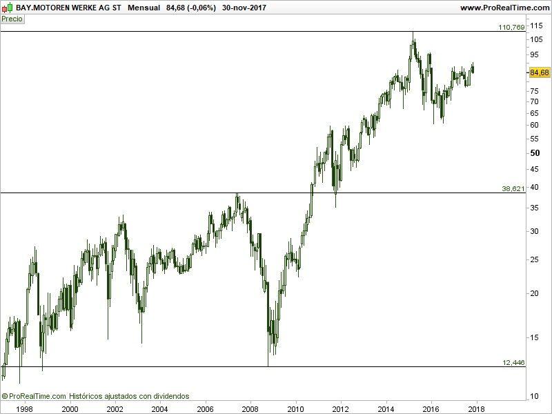 como-comprar-acciones-de-BMW-análisis-técnico