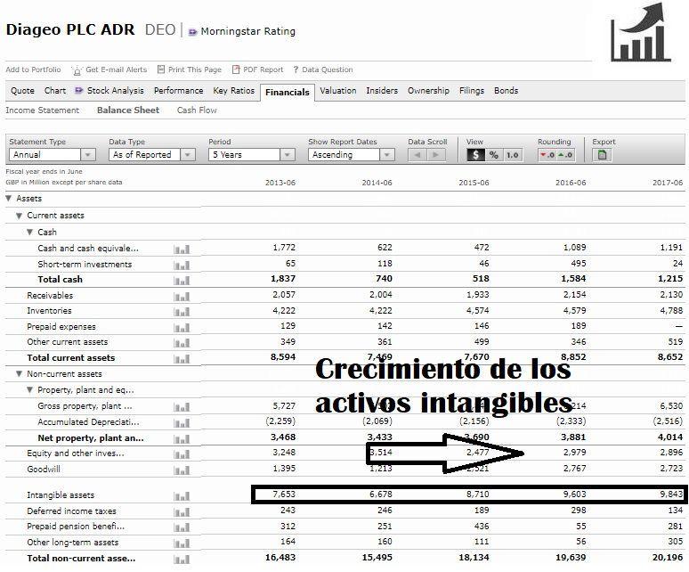 como-comprar-acciones-de-diageo-análisis-fundamental-intangibles