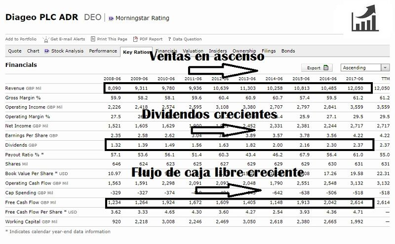 como-comprar-acciones-de-diageo-análisis-fundamental-ratios-principales