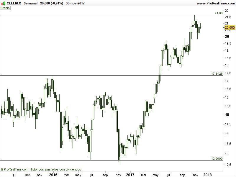 comprar-acciones-de-Cellnex-Telecom-análisis-técnico